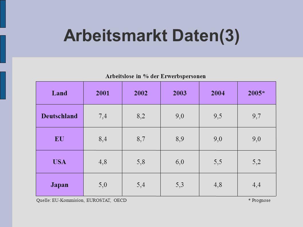 Arbeitsmarkt Daten(3) 4,44,85,35,45,0Japan 5,25,56,05,84,8USA 9,0 8,98,78,4EU 9,79,59,08,27,4Deutschland 2005*2004200320022001Land Arbeitslose in % de