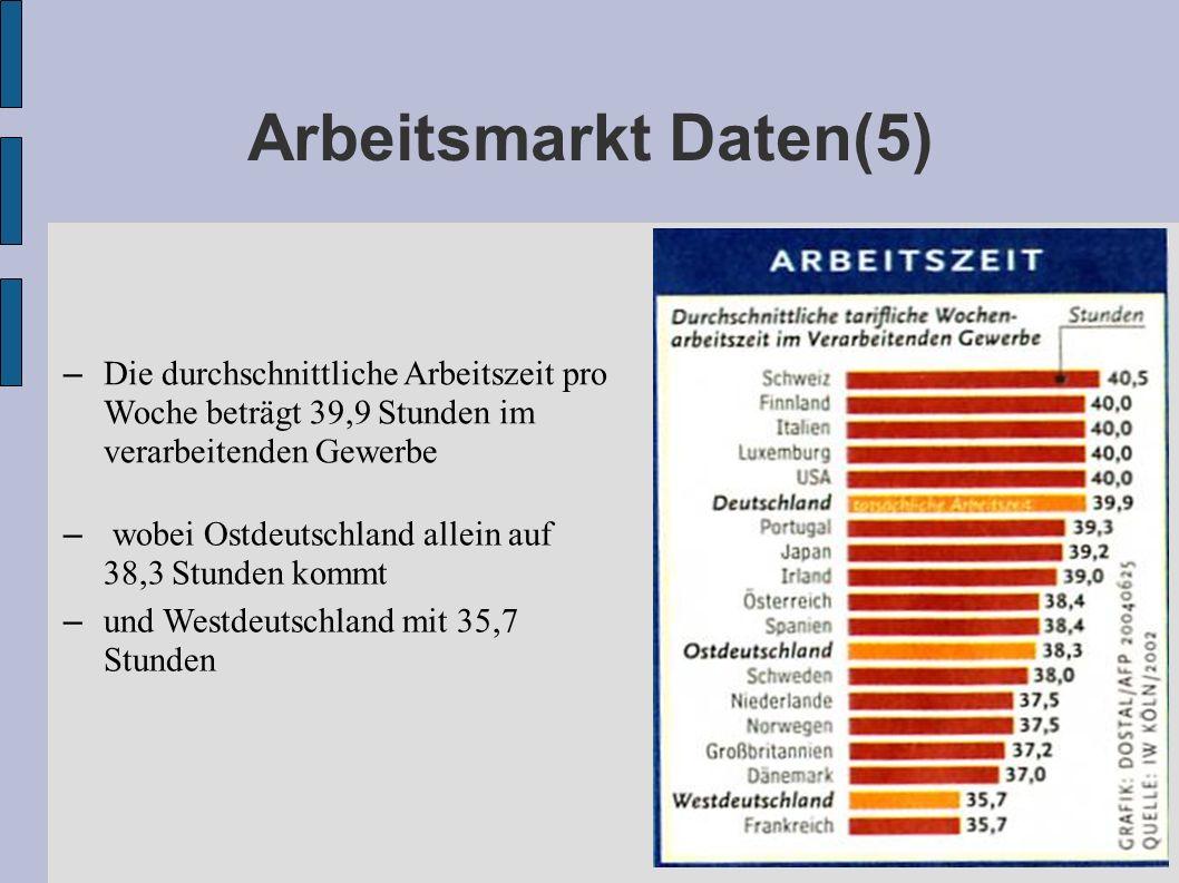 Arbeitsmarkt Daten(5) – Die durchschnittliche Arbeitszeit pro Woche beträgt 39,9 Stunden im verarbeitenden Gewerbe – wobei Ostdeutschland allein auf 3