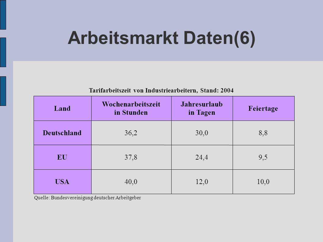 Arbeitsmarkt Daten(6) 10,012,040,0USA 9,524,437,8EU 8,830,036,2Deutschland Feiertage Jahresurlaub in Tagen Wochenarbeitszeit in Stunden Land Quelle: B