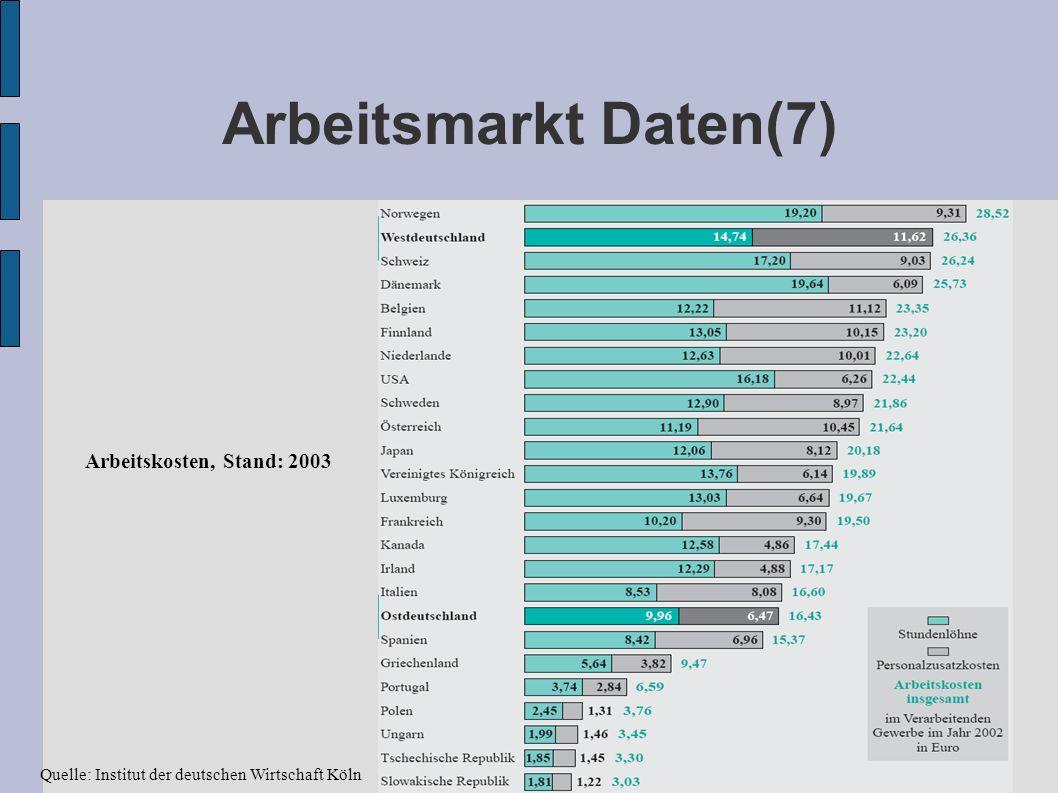 Arbeitsmarkt Daten(7) Arbeitskosten, Stand: 2003 Quelle: Institut der deutschen Wirtschaft Köln