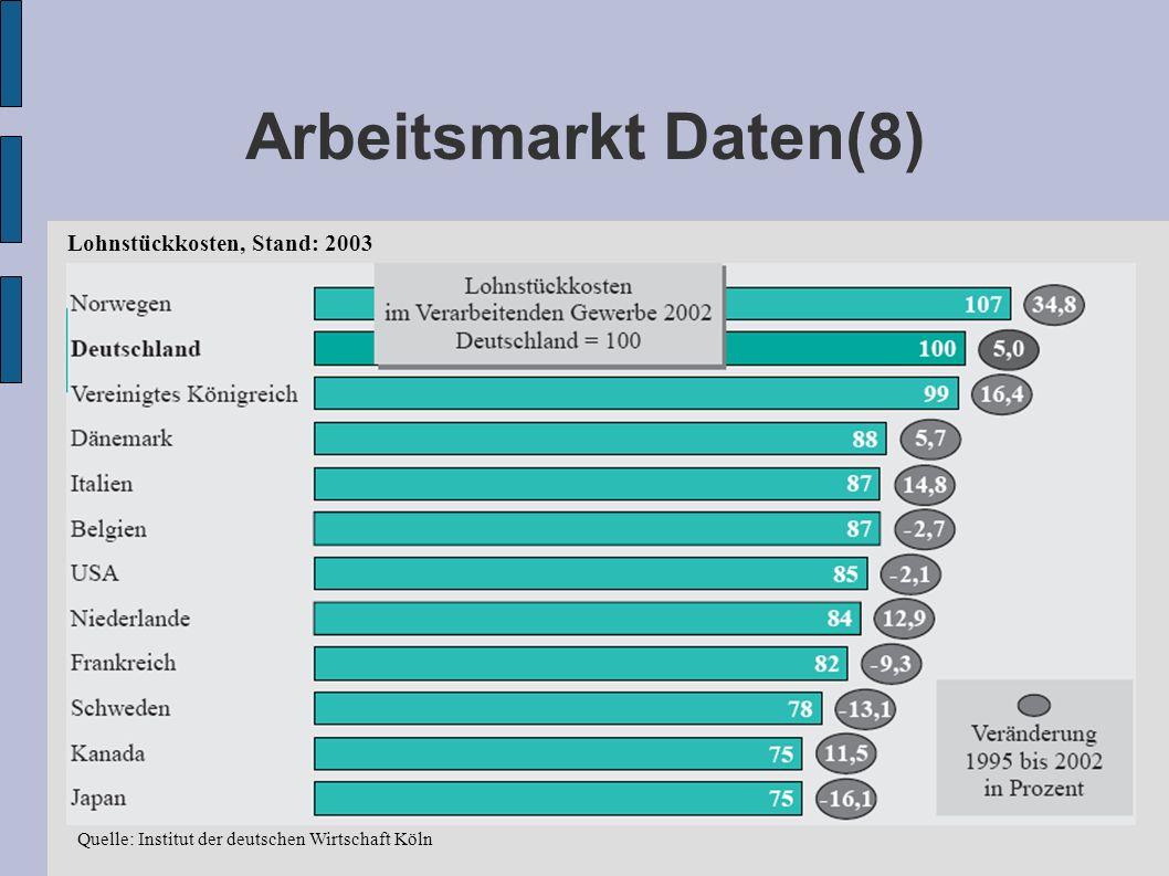 Lohnstückkosten, Stand: 2003 Quelle: Institut der deutschen Wirtschaft Köln Arbeitsmarkt Daten(8)