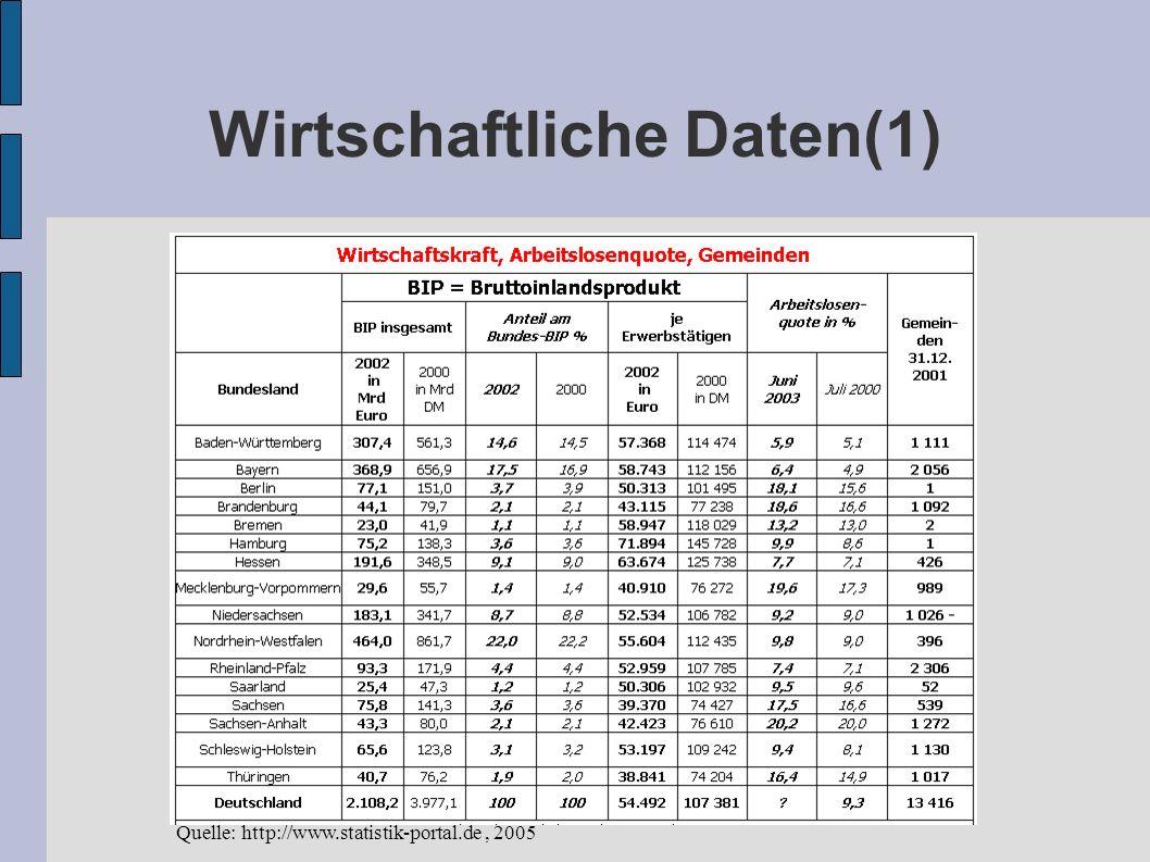 Wirtschaftliche Daten(1) Quelle: http://www.statistik-portal.de, 2005