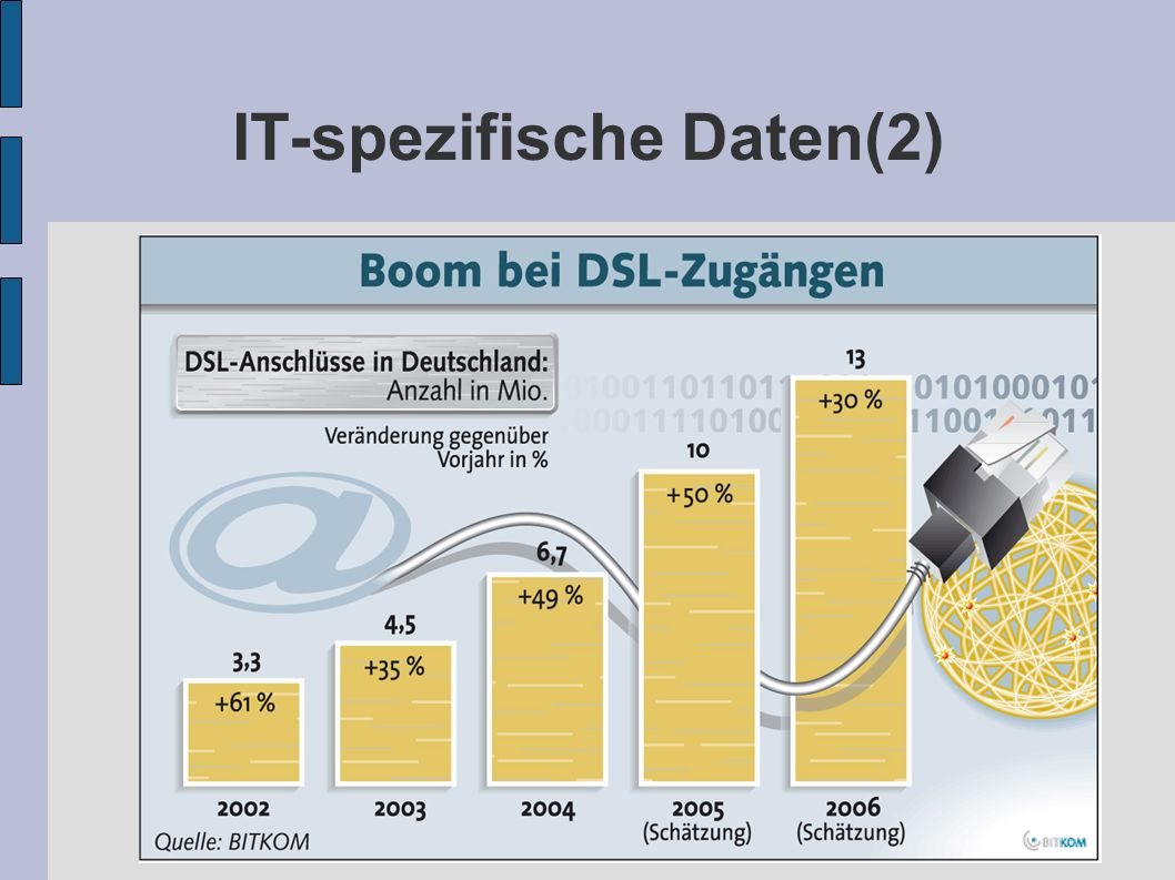 IT-spezifische Daten(2)