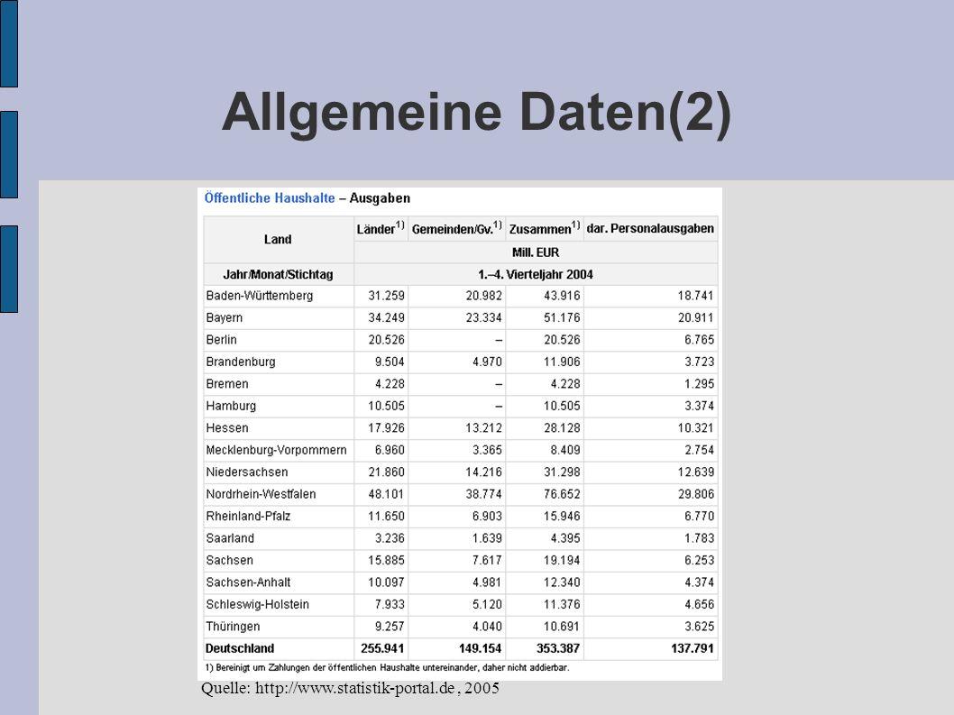 Allgemeine Daten(2) Quelle: http://www.statistik-portal.de, 2005