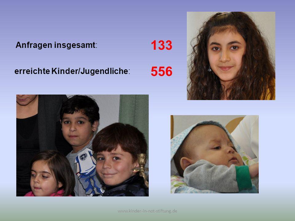 Anfragen insgesamt: www.kinder-in-not-stiftung.de erreichte Kinder/Jugendliche: 133 556