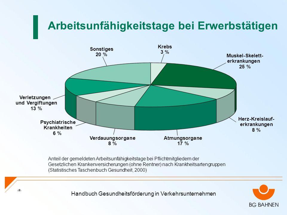 Handbuch Gesundheitsförderung in Verkehrsunternehmen 1 Anteil der gemeldeten Arbeitsunfähigkeitstage bei Pflichtmitgliedern der Gesetzlichen Krankenve