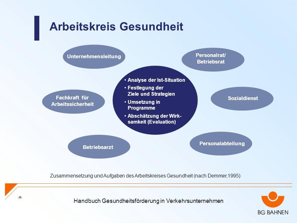 Handbuch Gesundheitsförderung in Verkehrsunternehmen 21 Arbeitskreis Gesundheit Zusammensetzung und Aufgaben des Arbeitskreises Gesundheit (nach Demme