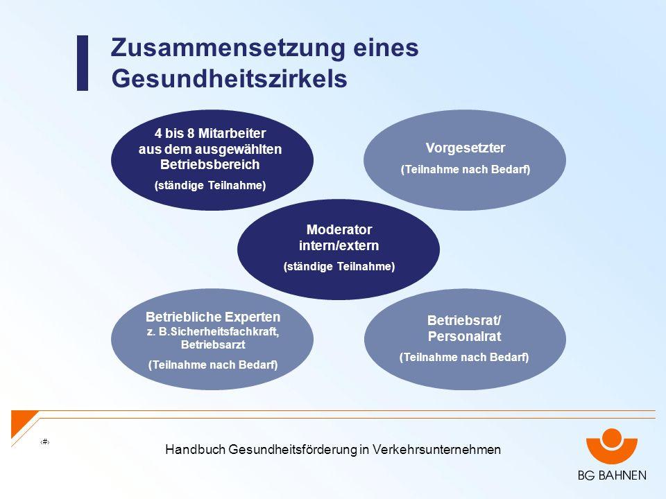 Handbuch Gesundheitsförderung in Verkehrsunternehmen 26 Zusammensetzung eines Gesundheitszirkels 4 bis 8 Mitarbeiter aus dem ausgewählten Betriebsbere