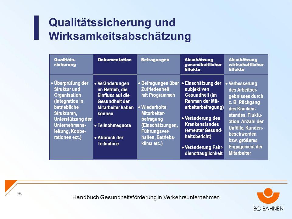 Handbuch Gesundheitsförderung in Verkehrsunternehmen 28 Qualitätssicherung und Wirksamkeitsabschätzung Qualitäts- sicherung Abschätzung wirtschaftlich