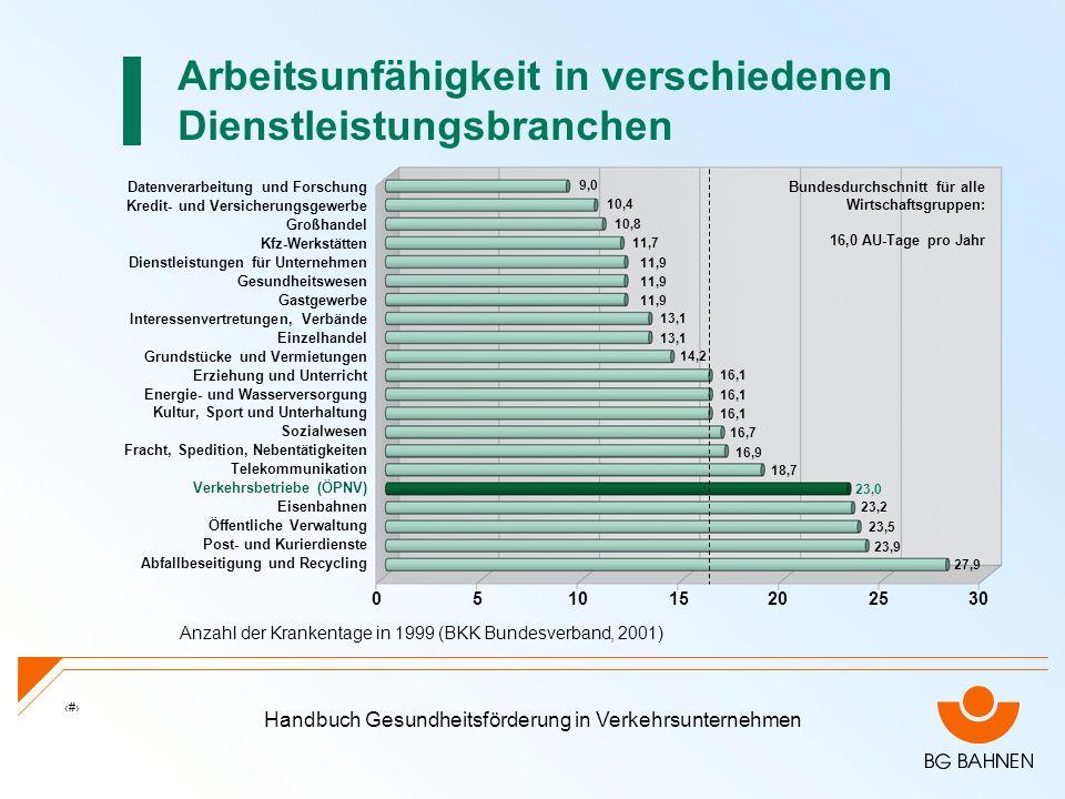 Handbuch Gesundheitsförderung in Verkehrsunternehmen 4 Arbeitsunfähigkeit in verschiedenen Dienstleistungsbranchen Anzahl der Krankentage in 1999 (BKK