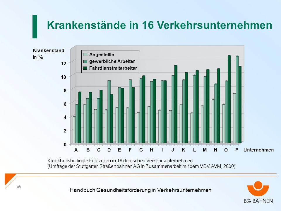 Handbuch Gesundheitsförderung in Verkehrsunternehmen 5 0 2 4 6 8 10 12 ABCDEFGHIJKLMNOP Krankenstände in 16 Verkehrsunternehmen Krankheitsbedingte Feh
