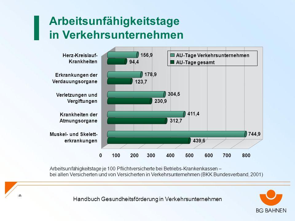 Handbuch Gesundheitsförderung in Verkehrsunternehmen 6 Arbeitsunfähigkeitstage in Verkehrsunternehmen Arbeitsunfähigkeitstage je 100 Pflichtversichert