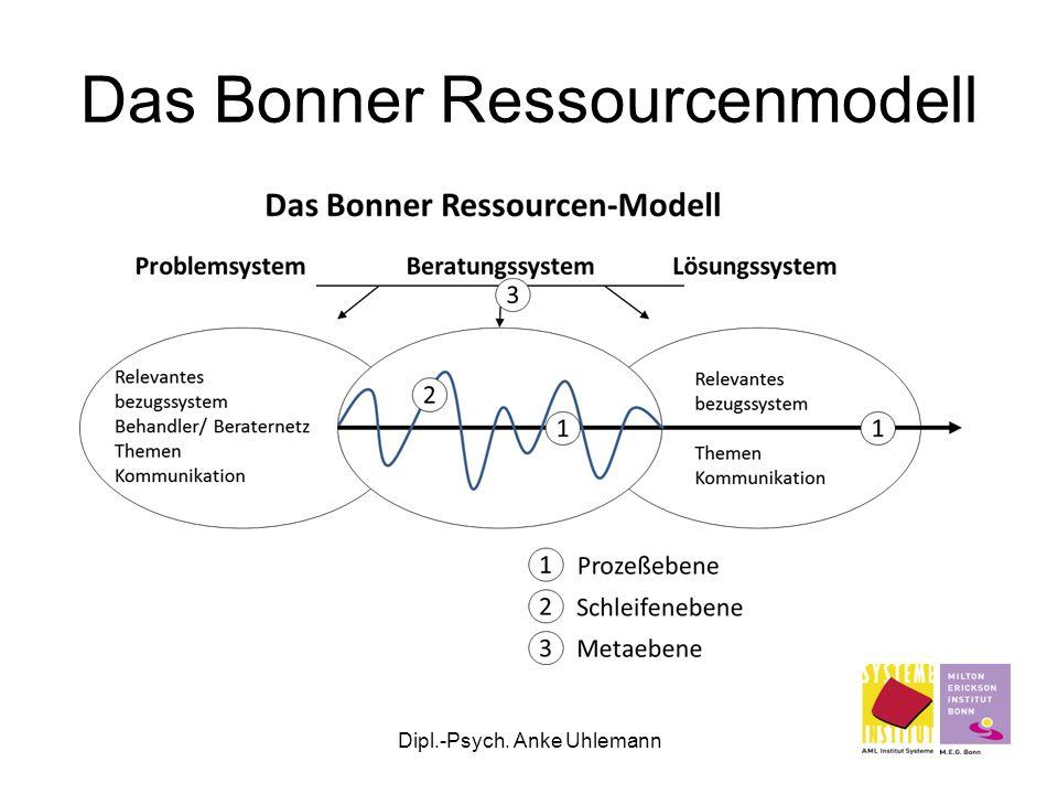 Dipl.-Psych. Anke Uhlemann Das Bonner Ressourcenmodell