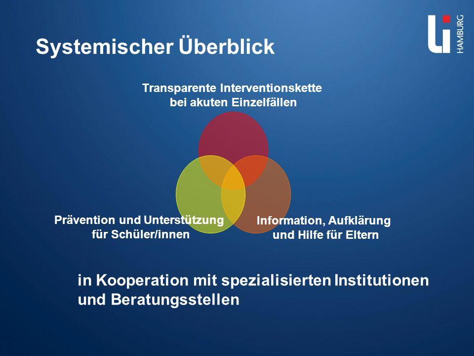 Transparente Interventionskette bei akuten Einzelfällen Information, Aufklärung und Hilfe für Eltern Prävention und Unterstützung für Schüler/innen Sy