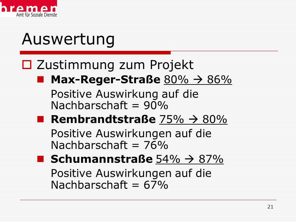 21 Auswertung Zustimmung zum Projekt Max-Reger-Straße 80% 86% Positive Auswirkung auf die Nachbarschaft = 90% Rembrandtstraße 75% 80% Positive Auswirk