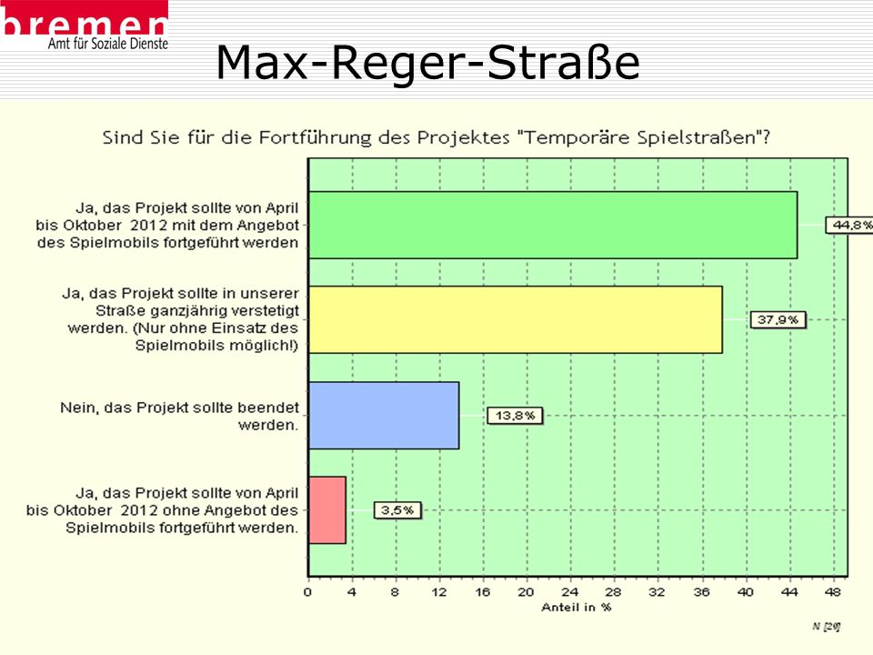 25 Max-Reger-Straße