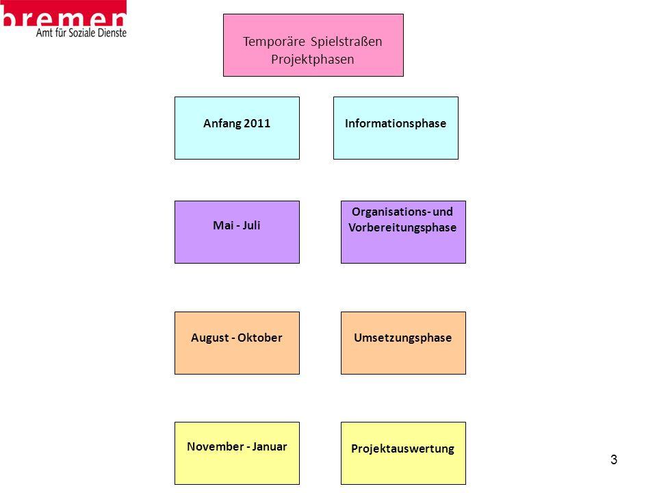 3 Temporäre Spielstraßen Projektphasen Informationsphase Organisations- und Vorbereitungsphase Umsetzungsphase Projektauswertung Anfang 2011 August -