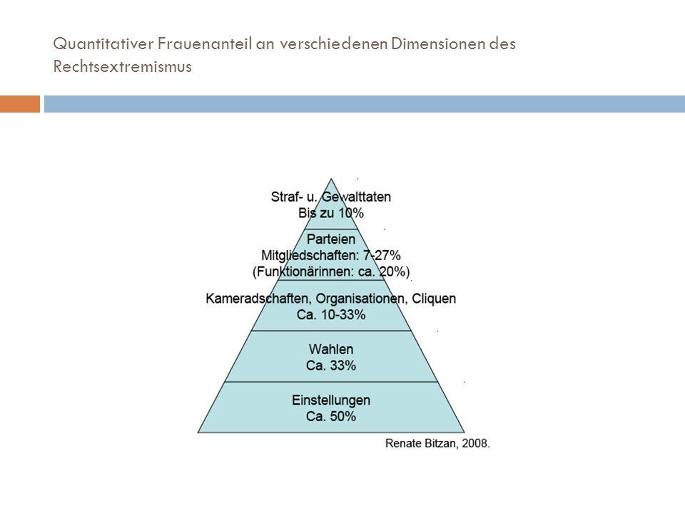 Quantitativer Frauenanteil an verschiedenen Dimensionen des Rechtsextremismus