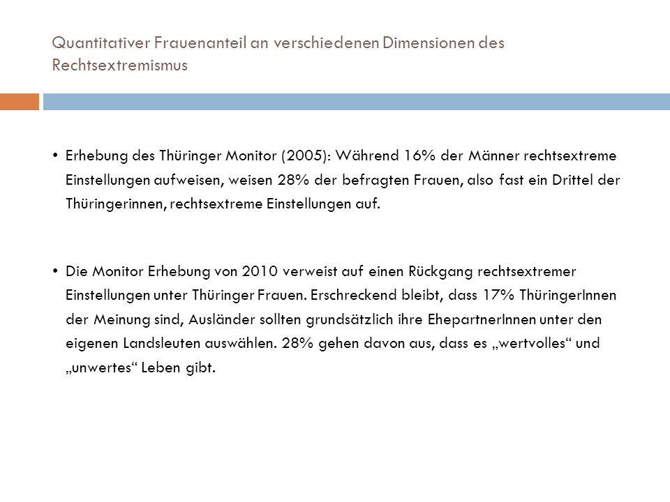 Quantitativer Frauenanteil an verschiedenen Dimensionen des Rechtsextremismus Erhebung des Thüringer Monitor (2005): Während 16% der Männer rechtsextr