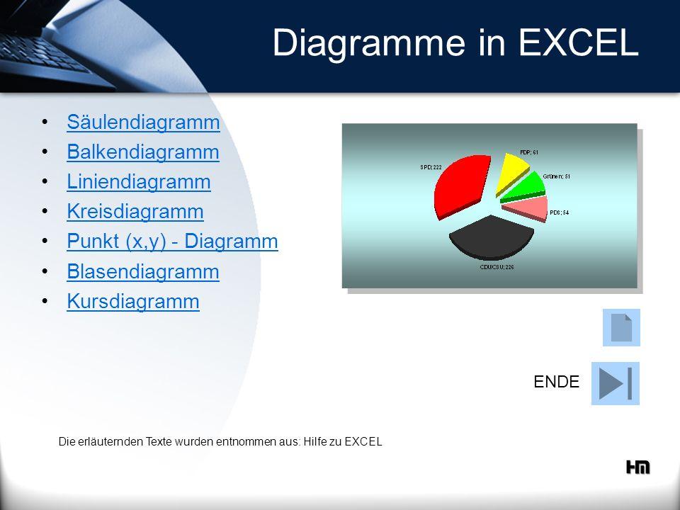 Diagramme in EXCEL Säulendiagramm Balkendiagramm Liniendiagramm Kreisdiagramm Punkt (x,y) - Diagramm Blasendiagramm Kursdiagramm ENDE Die erläuternden