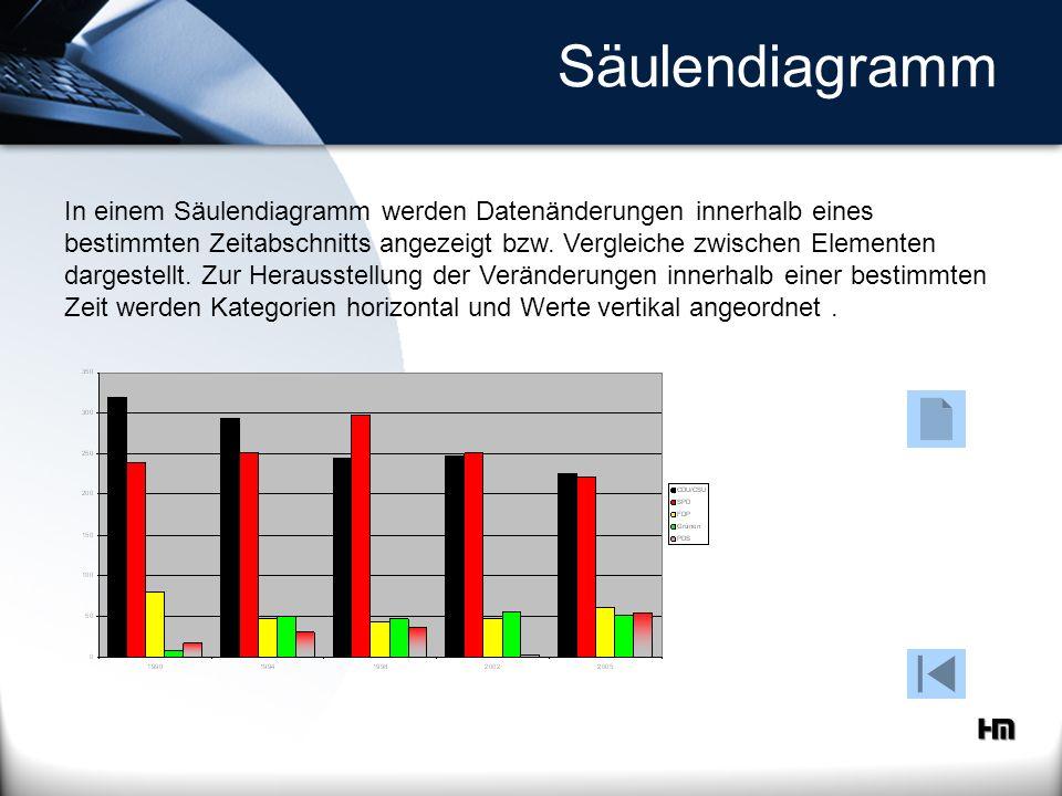 Säulendiagramm In einem Säulendiagramm werden Datenänderungen innerhalb eines bestimmten Zeitabschnitts angezeigt bzw. Vergleiche zwischen Elementen d