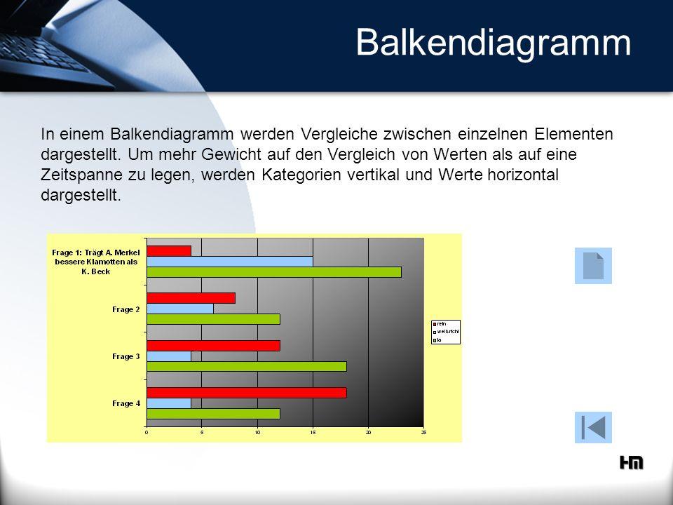 Balkendiagramm In einem Balkendiagramm werden Vergleiche zwischen einzelnen Elementen dargestellt. Um mehr Gewicht auf den Vergleich von Werten als au