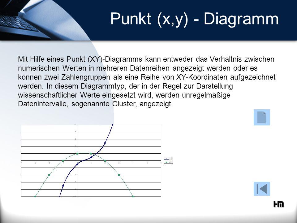 Punkt (x,y) - Diagramm Mit Hilfe eines Punkt (XY)-Diagramms kann entweder das Verhältnis zwischen numerischen Werten in mehreren Datenreihen angezeigt