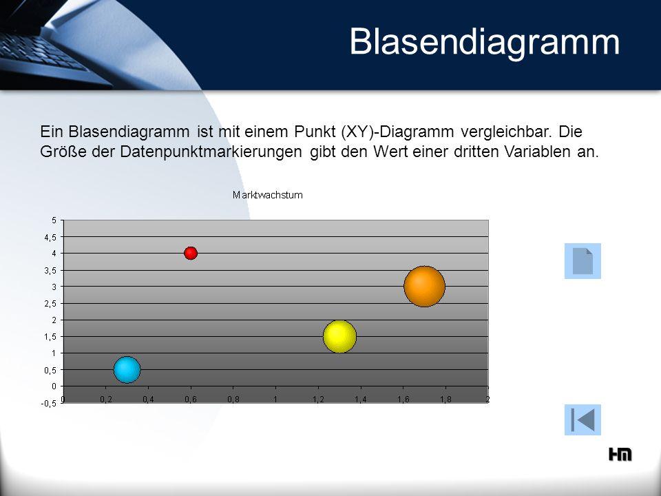 Blasendiagramm Ein Blasendiagramm ist mit einem Punkt (XY)-Diagramm vergleichbar. Die Größe der Datenpunktmarkierungen gibt den Wert einer dritten Var