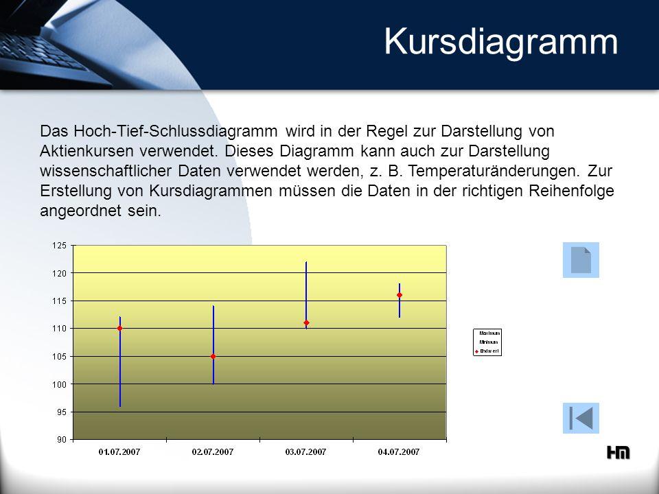 Kursdiagramm Das Hoch-Tief-Schlussdiagramm wird in der Regel zur Darstellung von Aktienkursen verwendet. Dieses Diagramm kann auch zur Darstellung wis