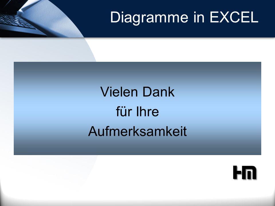 Diagramme in EXCEL Vielen Dank für Ihre Aufmerksamkeit