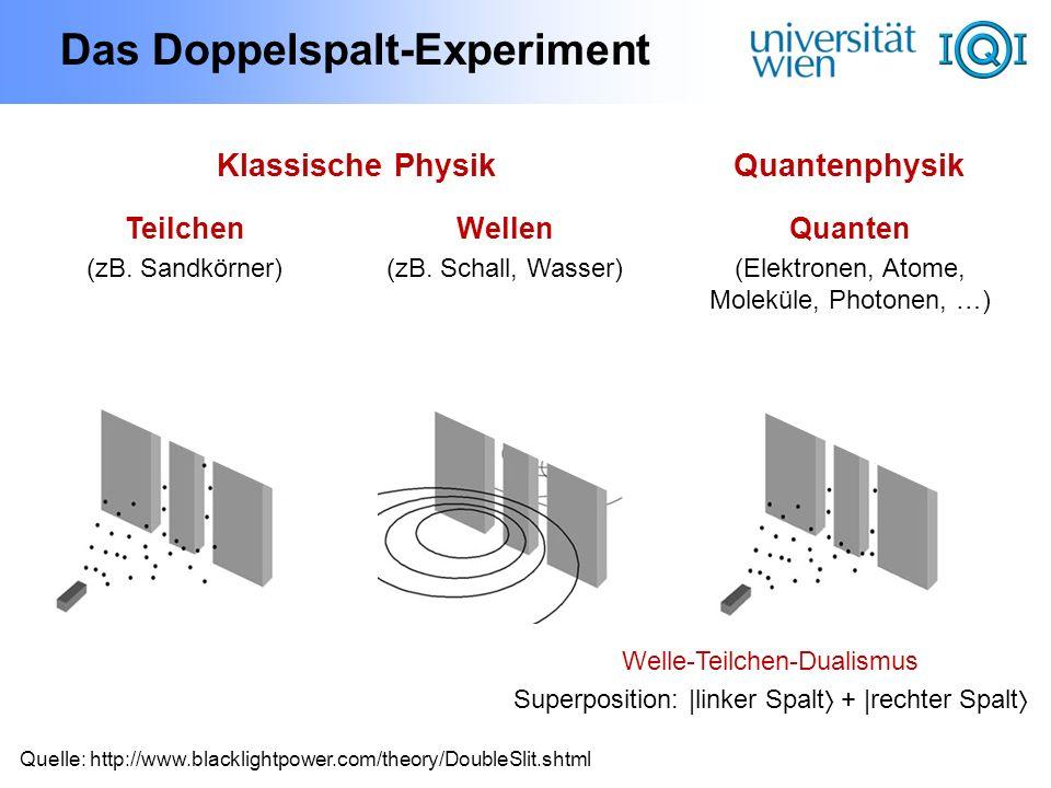 Das Doppelspalt-Experiment Quelle: http://www.blacklightpower.com/theory/DoubleSlit.shtml Teilchen (zB. Sandkörner) Wellen (zB. Schall, Wasser) Klassi
