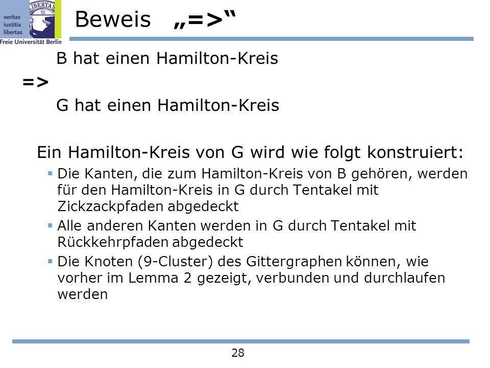 28 Beweis => B hat einen Hamilton-Kreis => G hat einen Hamilton-Kreis Ein Hamilton-Kreis von G wird wie folgt konstruiert: Die Kanten, die zum Hamilto