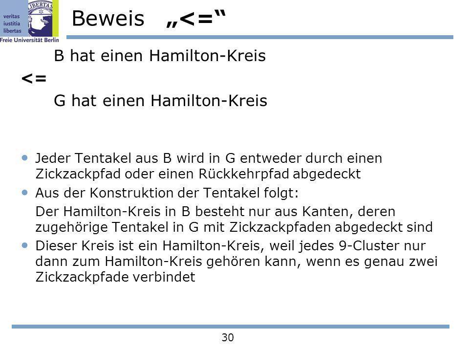 30 Beweis <= B hat einen Hamilton-Kreis <= G hat einen Hamilton-Kreis Jeder Tentakel aus B wird in G entweder durch einen Zickzackpfad oder einen Rück