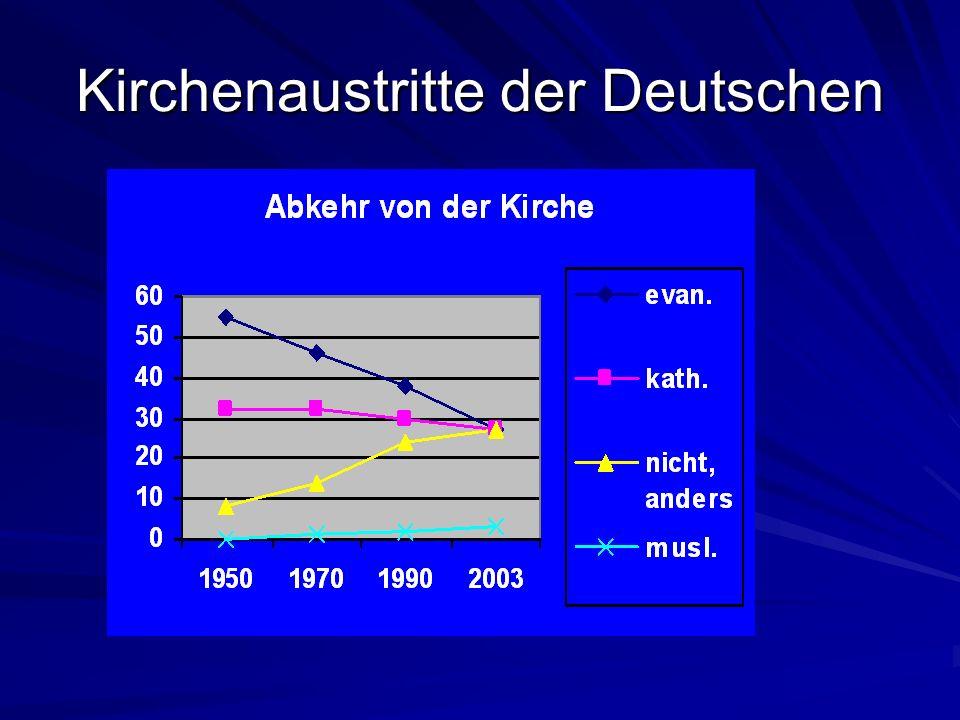 Beispiele aus dem Text Doppelmoral Situation in der früheren DDR Das liebe Geld Wissenschaft löst Glaube ab Dogmen der Kirche nicht zeitgemäß?