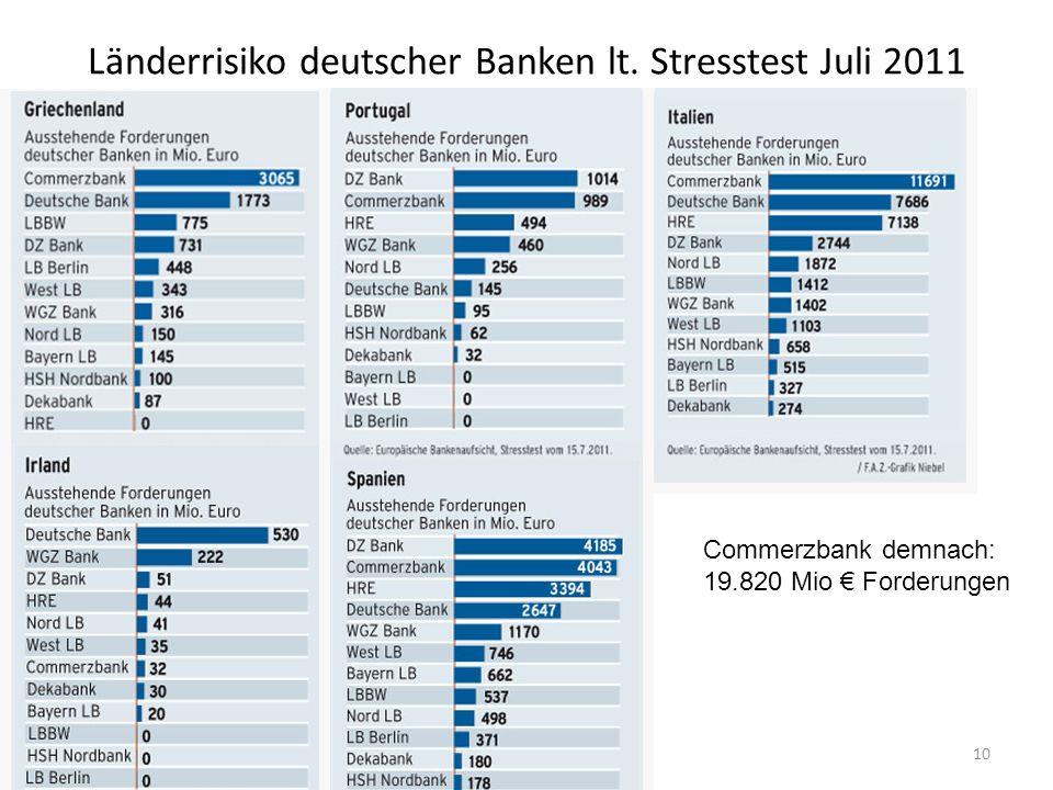 Länderrisiko deutscher Banken lt. Stresstest Juli 2011 © Anselm Dohle-Beltinger 201110 Commerzbank demnach: 19.820 Mio Forderungen