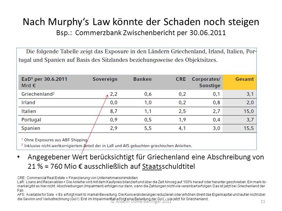 Nach Murphys Law könnte der Schaden noch steigen Bsp.: Commerzbank Zwischenbericht per 30.06.2011 Angegebener Wert berücksichtigt für Griechenland ein
