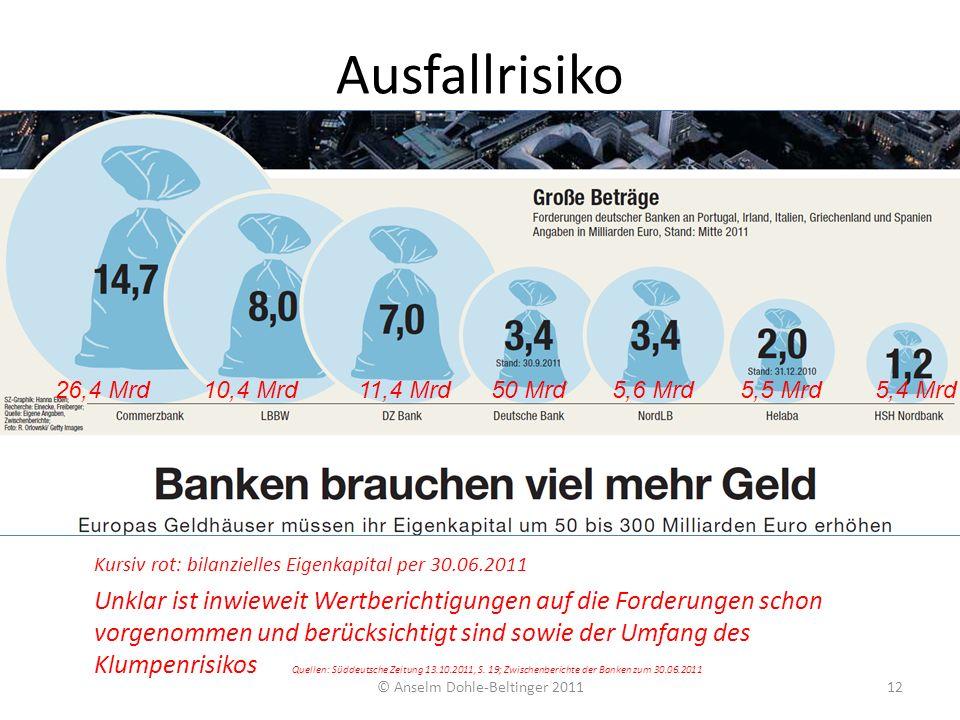 Ausfallrisiko © Anselm Dohle-Beltinger 201112 26,4 Mrd 10,4 Mrd 11,4 Mrd 50 Mrd 5,6 Mrd 5,5 Mrd 5,4 Mrd Kursiv rot: bilanzielles Eigenkapital per 30.0