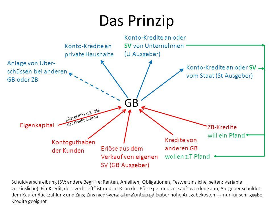 Das Prinzip GB Konto-Kredite an private Haushalte Konto-Kredite an oder SV von Unternehmen (U Ausgeber) Konto-Kredite an oder SV vom Staat (St Ausgebe