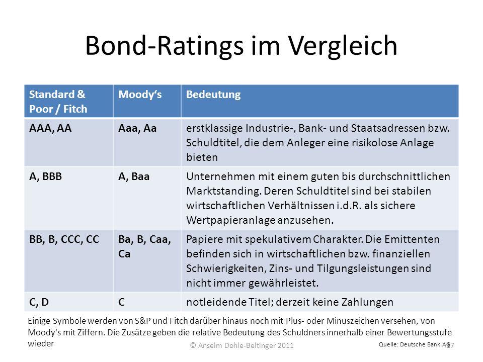 Bond-Ratings im Vergleich Standard & Poor / Fitch MoodysBedeutung AAA, AAAaa, Aaerstklassige Industrie-, Bank- und Staatsadressen bzw. Schuldtitel, di