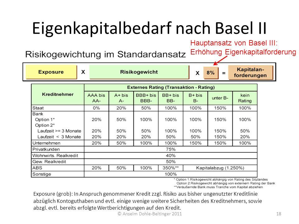 Eigenkapitalbedarf nach Basel II © Anselm Dohle-Beltinger 201118 Exposure (grob): In Anspruch genommener Kredit zzgl. Risiko aus bisher ungenutzter Kr