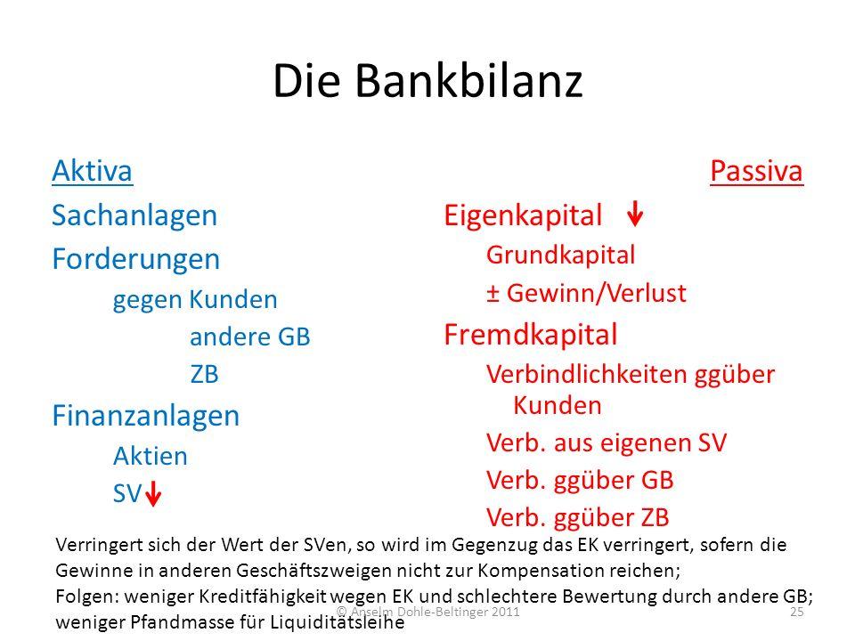 Die Bankbilanz Aktiva Sachanlagen Forderungen gegen Kunden andere GB ZB Finanzanlagen Aktien SV Passiva Eigenkapital Grundkapital ± Gewinn/Verlust Fre