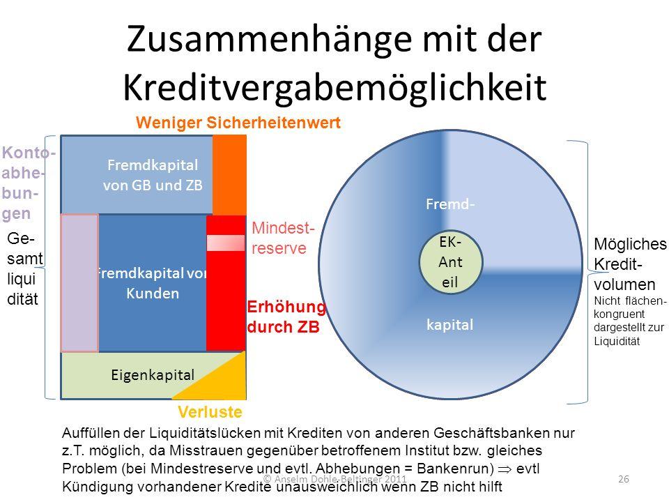 Fremd- kapital Fremd- kapital Zusammenhänge mit der Kreditvergabemöglichkeit © Anselm Dohle-Beltinger 201126 Fremdkapital von Kunden Eigenkapital Ge-