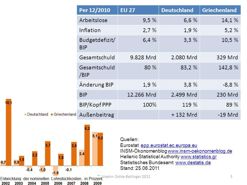 © Anselm Dohle-Beltinger 20113 Per 12/2010EU 27DeutschlandGriechenland Arbeitslose9,5 %6,6 %14,1 % Inflation2,7 %1,9 %5,2 % Budgetdefizit/ BIP 6,4 %3,