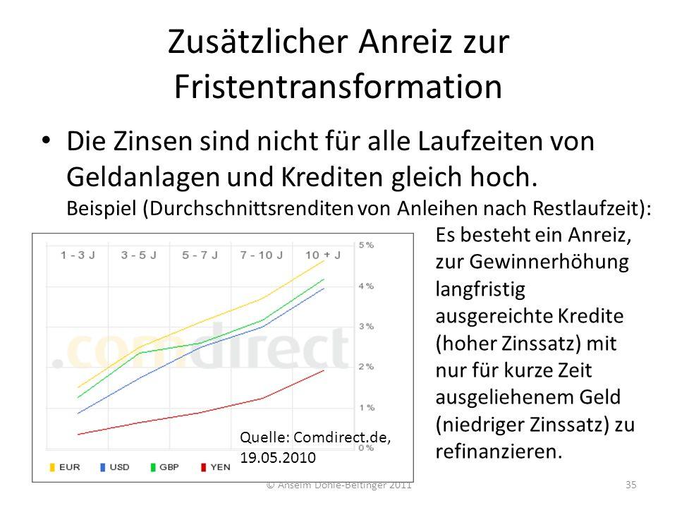 Zusätzlicher Anreiz zur Fristentransformation Die Zinsen sind nicht für alle Laufzeiten von Geldanlagen und Krediten gleich hoch. Beispiel (Durchschni