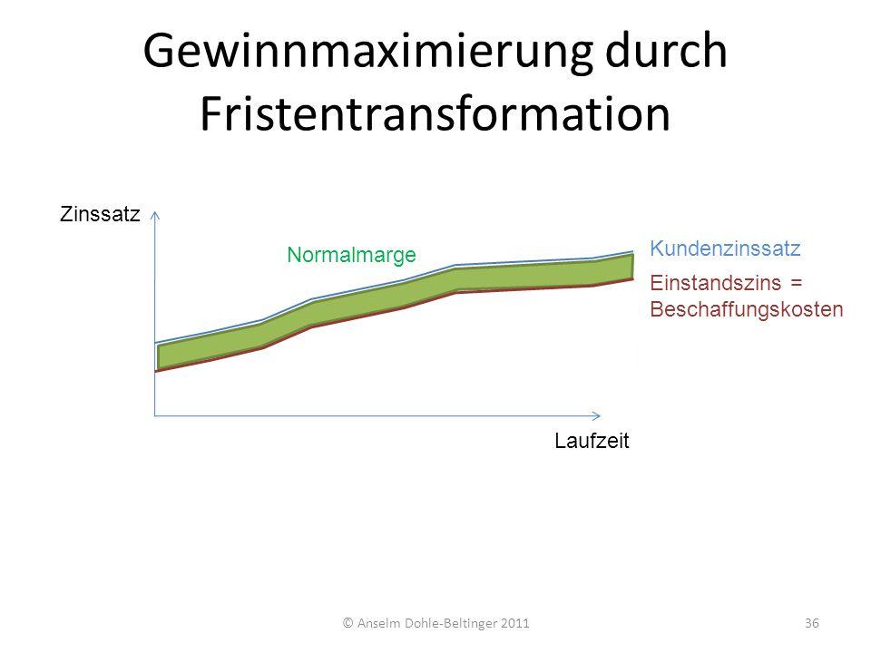 Mögliche Zusatzmarge Gewinnmaximierung durch Fristentransformation © Anselm Dohle-Beltinger 201136 Zinssatz Laufzeit Einstandszins = Beschaffungskoste