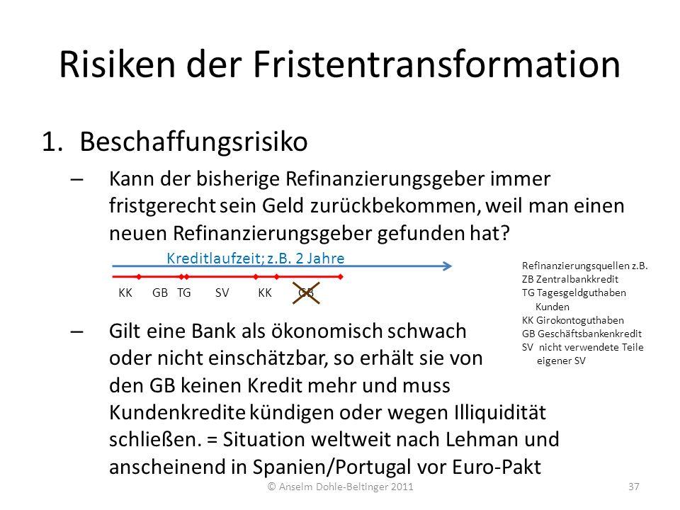 Risiken der Fristentransformation 1.Beschaffungsrisiko – Kann der bisherige Refinanzierungsgeber immer fristgerecht sein Geld zurückbekommen, weil man