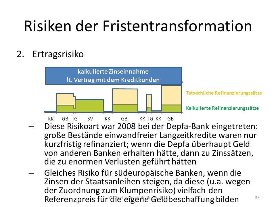 Risiken der Fristentransformation 2.Ertragsrisiko – Diese Risikoart war 2008 bei der Depfa-Bank eingetreten: große Bestände einwandfreier Langzeitkred