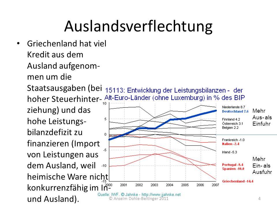 © Anselm Dohle-Beltinger 20115 Zusatzproblem für Griechenland: heimisches Kapital wird viel im Ausland versteckt (Steuerflucht); deshalb noch mehr Abhängigkeit von ausländischen Krediten.