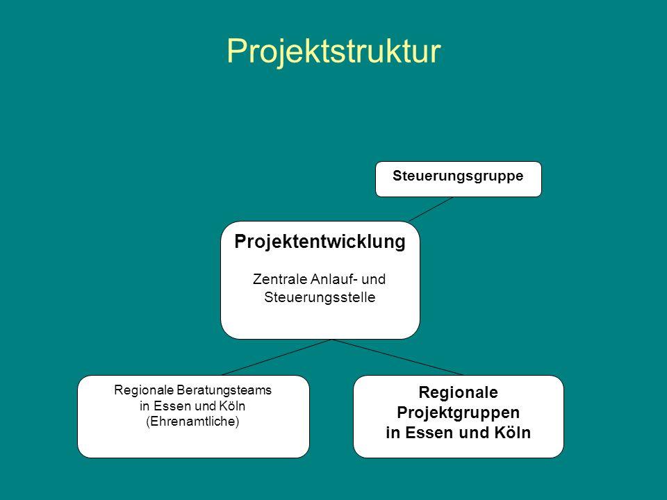 Projektstruktur Steuerungsgruppe Projektentwicklung Zentrale Anlauf- und Steuerungsstelle Regionale Beratungsteams in Essen und Köln (Ehrenamtliche) R