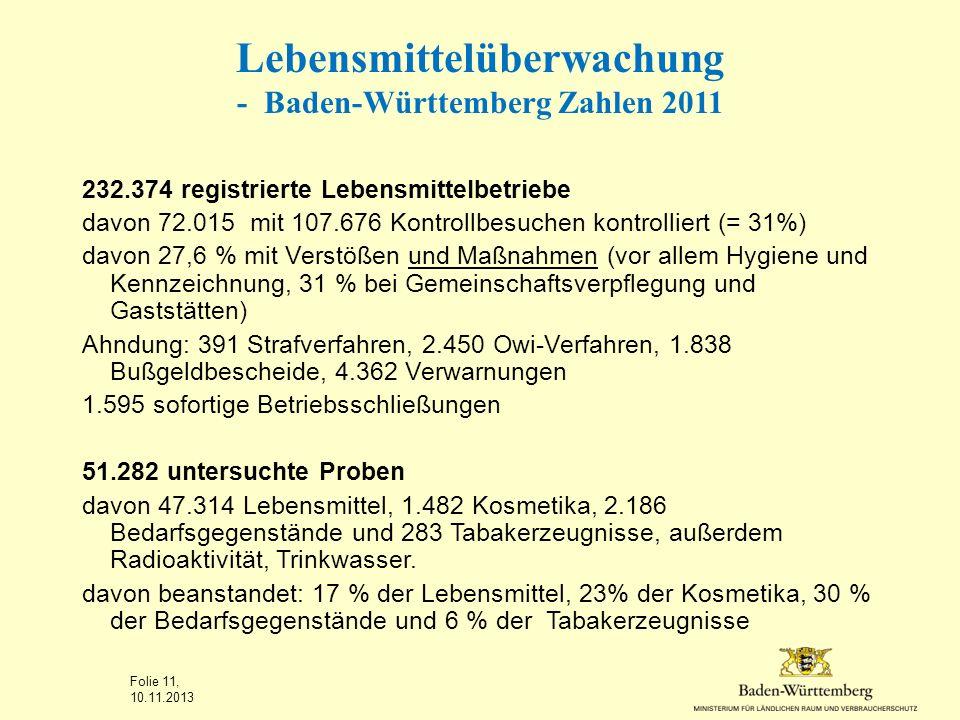 Lebensmittelüberwachung - Baden-Württemberg Zahlen 2011 232.374 registrierte Lebensmittelbetriebe davon 72.015 mit 107.676 Kontrollbesuchen kontrollie
